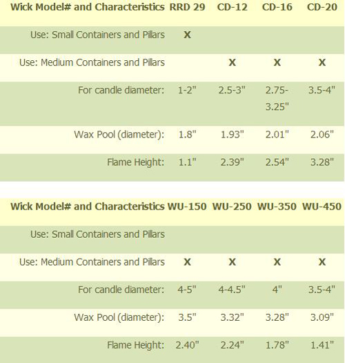 Wick Chart